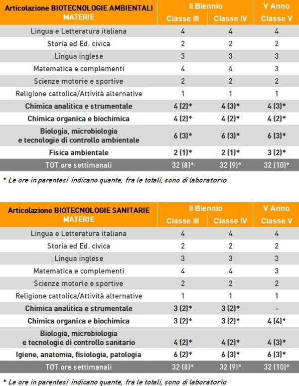 orientamento_orariobiologia600