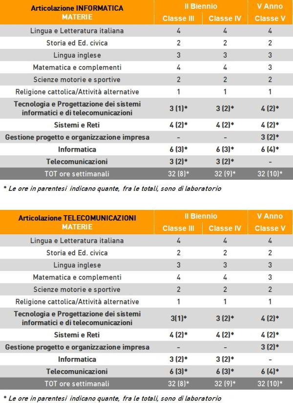 orientamento_orarioinformatica600