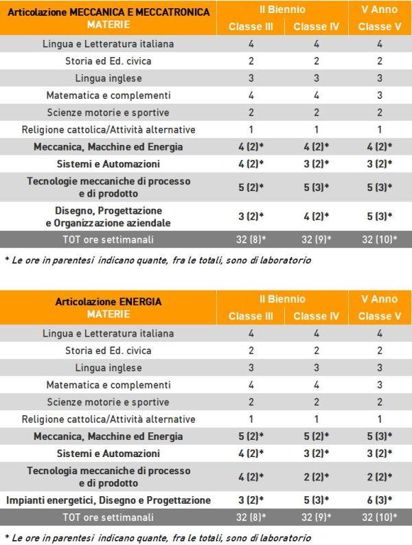 orientamento_orariomeccanica600