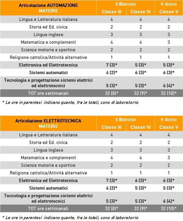 orientamento_orarioelettronica600-6