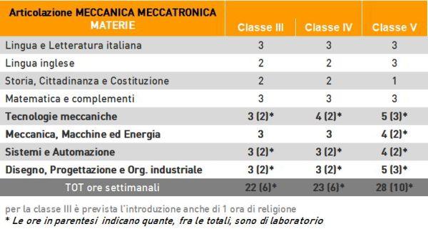 orientamento_serale_meccanicameccatronicaenergia-meccanicameccatronica600